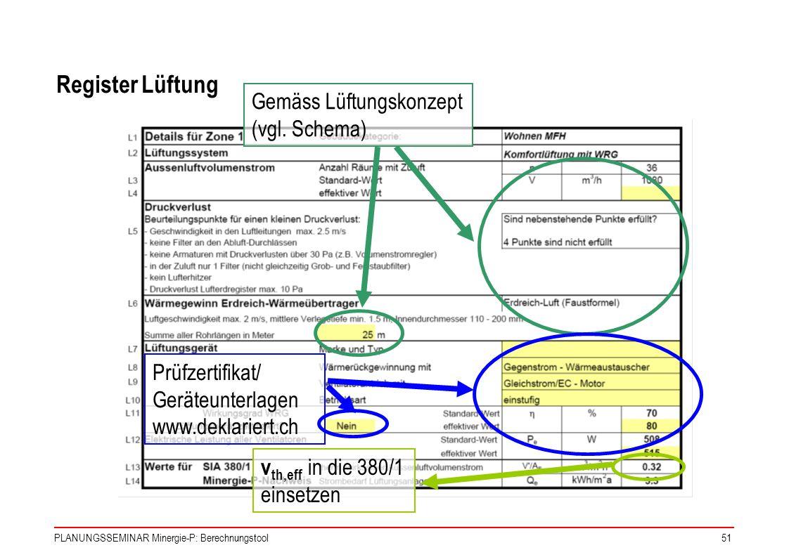 PLANUNGSSEMINAR Minergie-P: Berechnungstool51 Gemäss Lüftungskonzept (vgl. Schema) Prüfzertifikat/ Geräteunterlagen www.deklariert.ch v th,eff in die