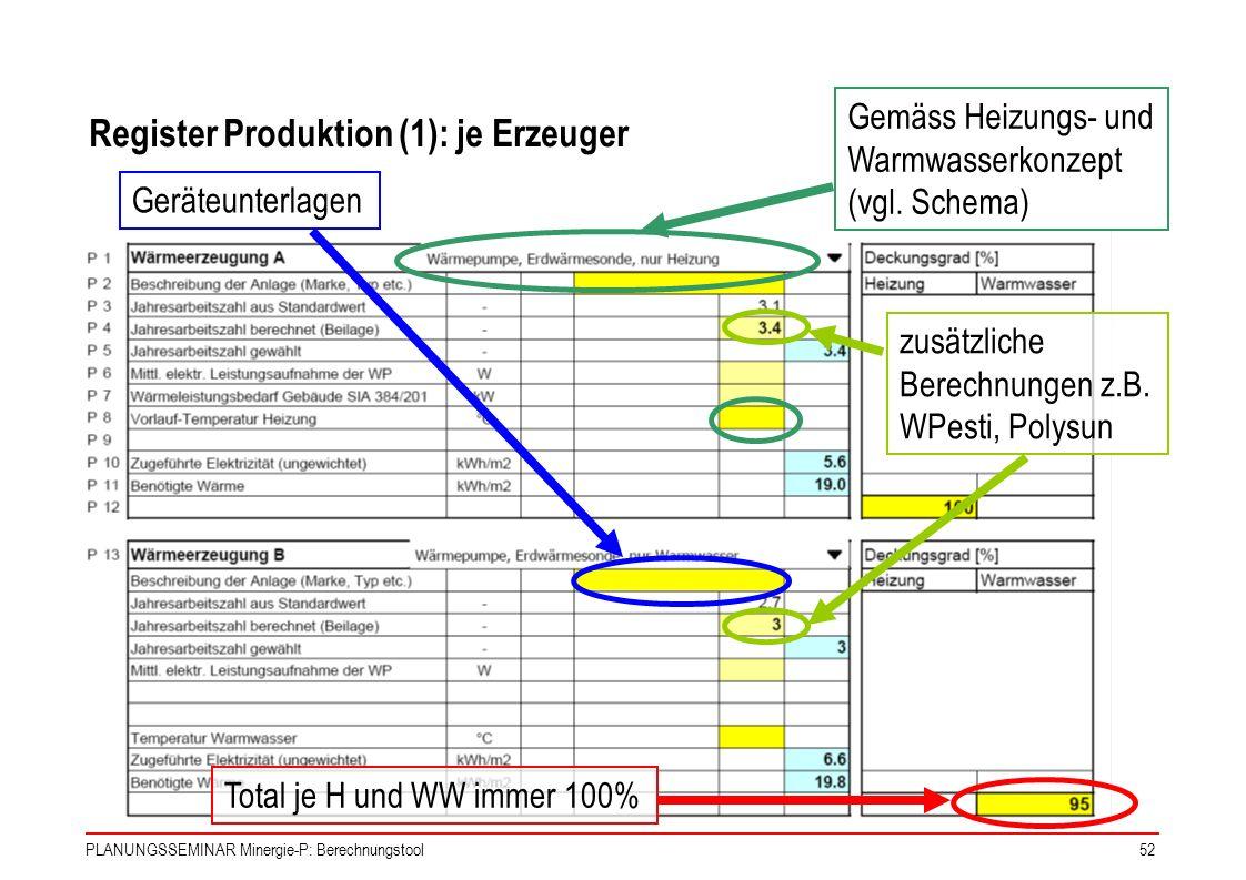 PLANUNGSSEMINAR Minergie-P: Berechnungstool52 Gemäss Heizungs- und Warmwasserkonzept (vgl. Schema) Geräteunterlagen zusätzliche Berechnungen z.B. WPes