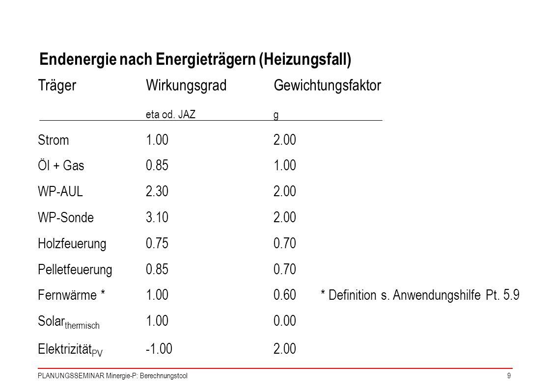 PLANUNGSSEMINAR Minergie-P: Berechnungstool9 TrägerWirkungsgradGewichtungsfaktor eta od. JAZg Strom1.002.00 Öl + Gas0.851.00 WP-AUL2.302.00 WP-Sonde3.
