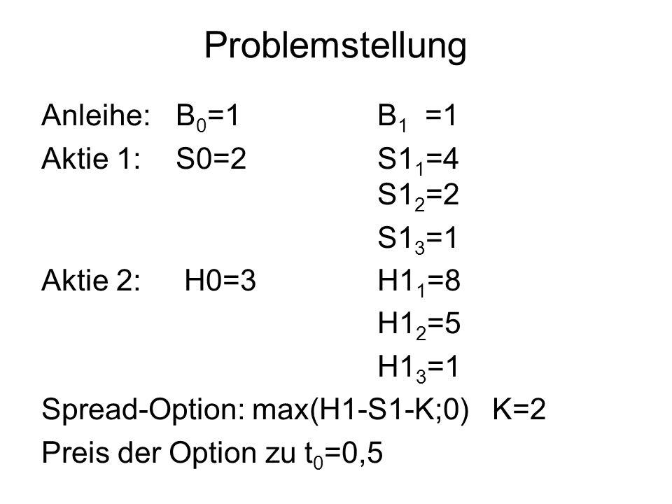 Problemstellung Anleihe: B 0 =1B 1 =1 Aktie 1:S0=2 S1 1 =4 S1 2 =2 S1 3 =1 Aktie 2: H0=3 H1 1 =8 H1 2 =5 H1 3 =1 Spread-Option: max(H1-S1-K;0) K=2 Preis der Option zu t 0 =0,5