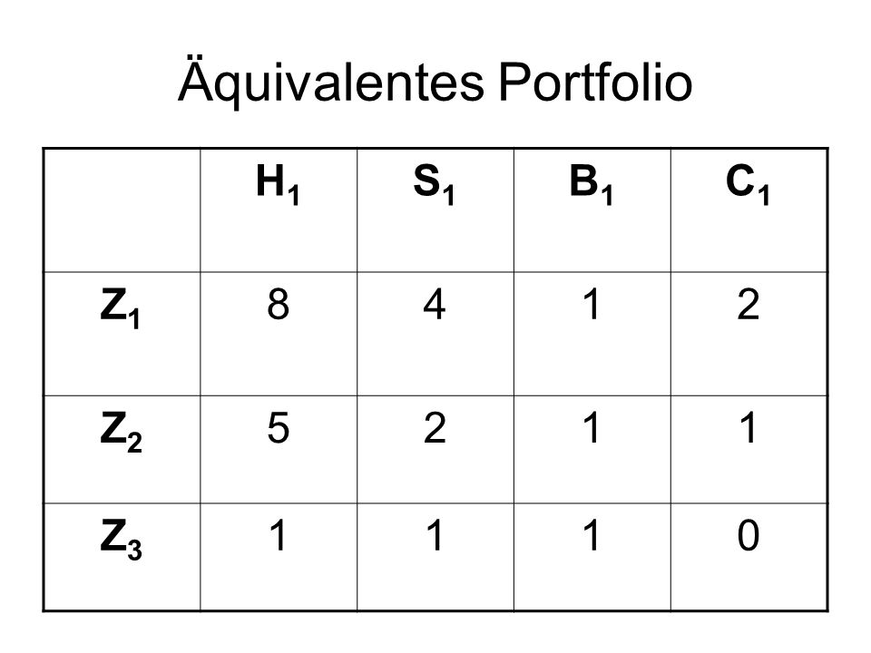 Äquivalentes Portfolio H1H1 S1S1 B1B1 C1C1 Z1Z1 8412 Z2Z2 5211 Z3Z3 1110