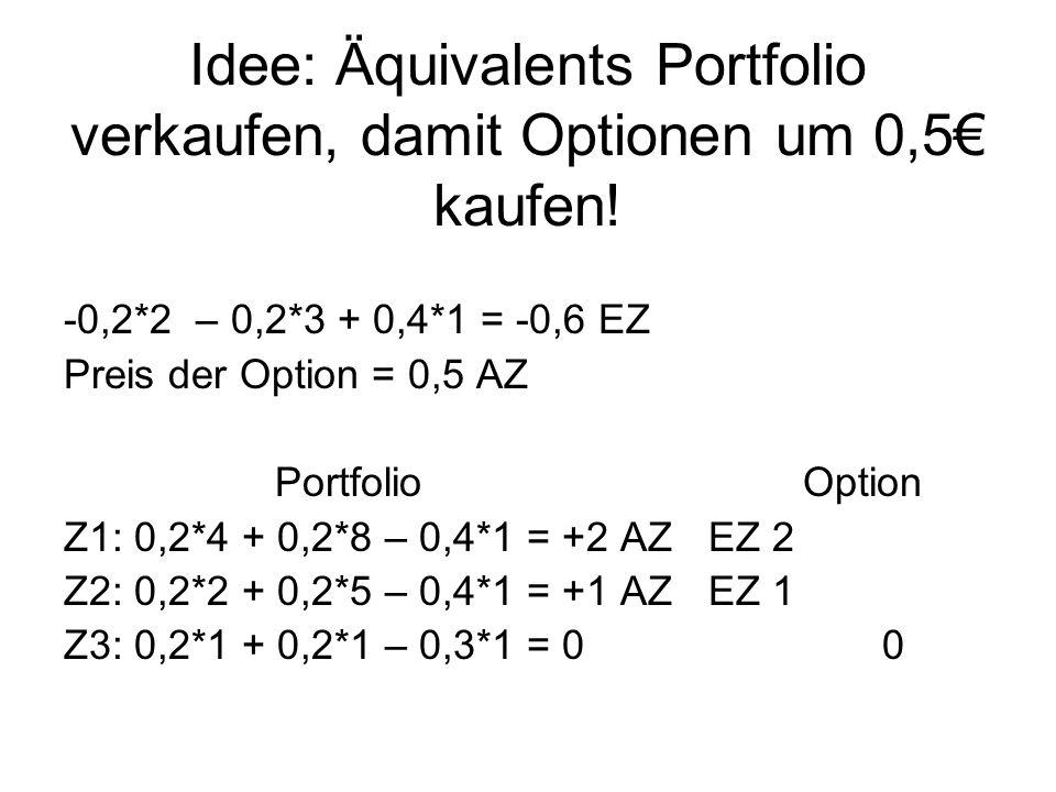 Idee: Äquivalents Portfolio verkaufen, damit Optionen um 0,5 kaufen! -0,2*2 – 0,2*3 + 0,4*1 = -0,6 EZ Preis der Option = 0,5 AZ PortfolioOption Z1: 0,