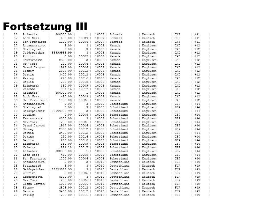 Fortsetzung III | 31 | Atlantis | 300000.00 | 1 | 10007 | Schweiz | Deutsch | CHF | +41 | | 32 | Loch Ness | 430.00 | 10009 | 10007 | Schweiz | Deutsch | CHF | +41 | | 33 | San Francisco | 1100.00 | 10006 | 10007 | Schweiz | Deutsch | CHF | +41 | | 17 | Antananarivo | 5.00 | 3 | 10008 | Kanada | Englisch | CAD | +12 | | 18 | Stalingrad | 5.00 | 3 | 10008 | Kanada | Englisch | CAD | +12 | | 19 | Geldspeicher | 99999999.99 | 3 | 10008 | Kanada | Englisch | CAD | +12 | | 20 | Zuurich | 0.00 | 10005 | 10008 | Kanada | Englisch | CAD | +12 | | 21 | Kamtschakta | 8300.00 | 3 | 10008 | Kanada | Englisch | CAD | +12 | | 23 | New York | 200.00 | 10006 | 10008 | Kanada | Englisch | CAD | +12 | | 24 | Grand Canyon | 1947.00 | 10006 | 10008 | Kanada | Englisch | CAD | +12 | | 25 | Sidney | 2803.00 | 10012 | 10008 | Kanada | Englisch | CAD | +12 | | 26 | Darwin | 3400.00 | 10012 | 10008 | Kanada | Englisch | CAD | +12 | | 27 | Peking | 220.00 | 10016 | 10008 | Kanada | Englisch | CAD | +12 | | 28 | Berlin | 250.00 | 10010 | 10008 | Kanada | Englisch | CAD | +12 | | 29 | Edinburgh | 350.00 | 10009 | 10008 | Kanada | Englisch | CAD | +12 | | 30 | Valetta | 884.15 | 10017 | 10008 | Kanada | Englisch | CAD | +12 | | 31 | Atlantis | 300000.00 | 1 | 10008 | Kanada | Englisch | CAD | +12 | | 32 | Loch Ness | 430.00 | 10009 | 10008 | Kanada | Englisch | CAD | +12 | | 33 | San Francisco | 1100.00 | 10006 | 10008 | Kanada | Englisch | CAD | +12 | | 17 | Antananarivo | 5.00 | 3 | 10009 | Schottland | Englisch | GBP | +44 | | 18 | Stalingrad | 5.00 | 3 | 10009 | Schottland | Englisch | GBP | +44 | | 19 | Geldspeicher | 99999999.99 | 3 | 10009 | Schottland | Englisch | GBP | +44 | | 20 | Zuurich | 0.00 | 10005 | 10009 | Schottland | Englisch | GBP | +44 | | 21 | Kamtschakta | 8300.00 | 3 | 10009 | Schottland | Englisch | GBP | +44 | | 23 | New York | 200.00 | 10006 | 10009 | Schottland | Englisch | GBP | +44 | | 24 | Grand Canyon | 1947.00 | 10006 | 10009 | Schottland | Englisch | GBP | +44 