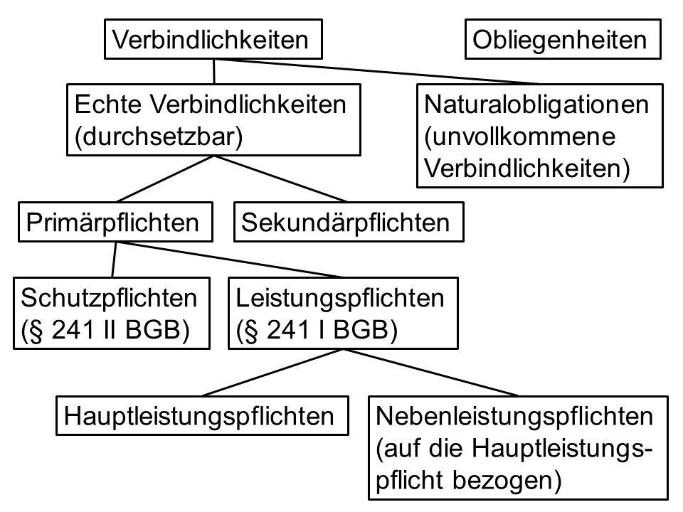 ObliegenheitenVerbindlichkeiten Naturalobligationen (unvollkommene Verbindlichkeiten) Echte Verbindlichkeiten (durchsetzbar) Schutzpflichten (§ 241 II