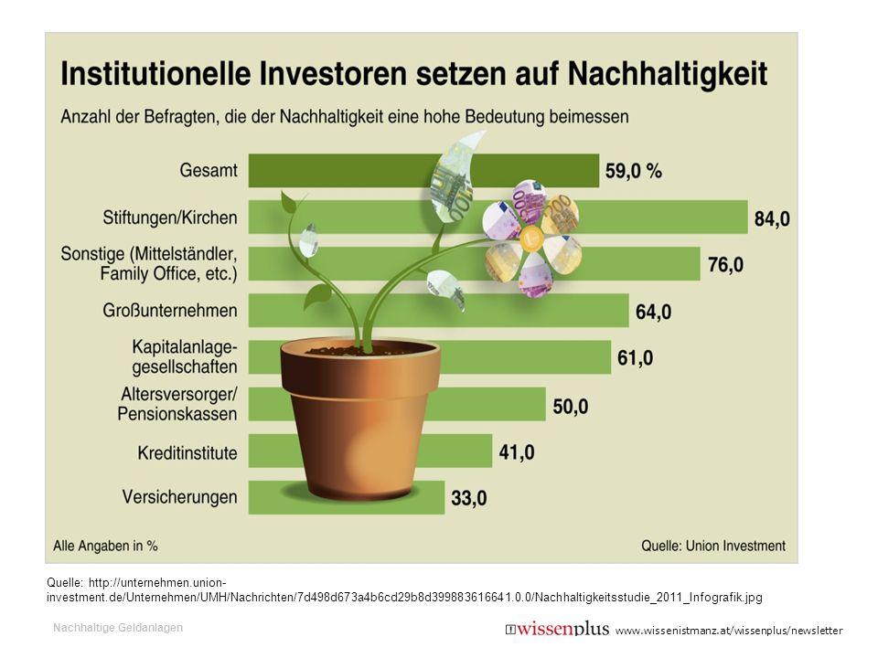 Quelle: http://unternehmen.union- investment.de/Unternehmen/UMH/Nachrichten/7d498d673a4b6cd29b8d399883616641.0.0/Nachhaltigkeitsstudie_2011_Infografik