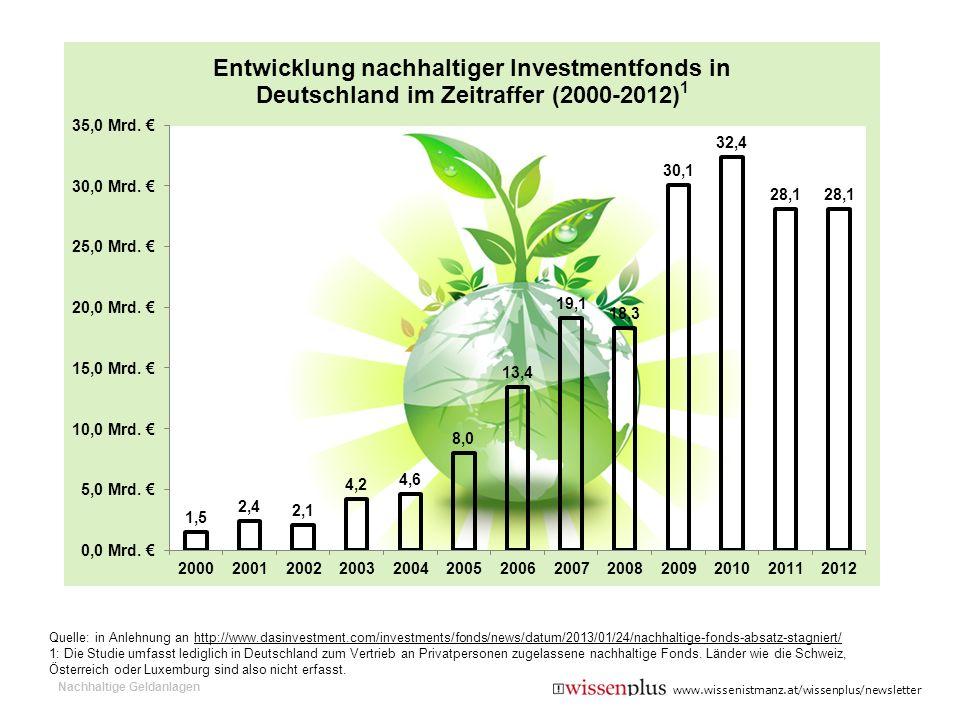 Nachhaltige Geldanlagen Quelle: in Anlehnung an http://www.dasinvestment.com/investments/fonds/news/datum/2013/01/24/nachhaltige-fonds-absatz-stagnier