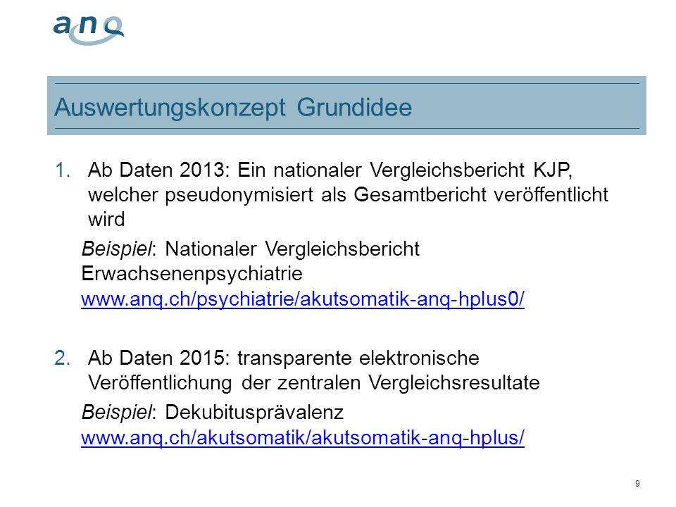 9 Auswertungskonzept Grundidee 1.Ab Daten 2013: Ein nationaler Vergleichsbericht KJP, welcher pseudonymisiert als Gesamtbericht veröffentlicht wird Be