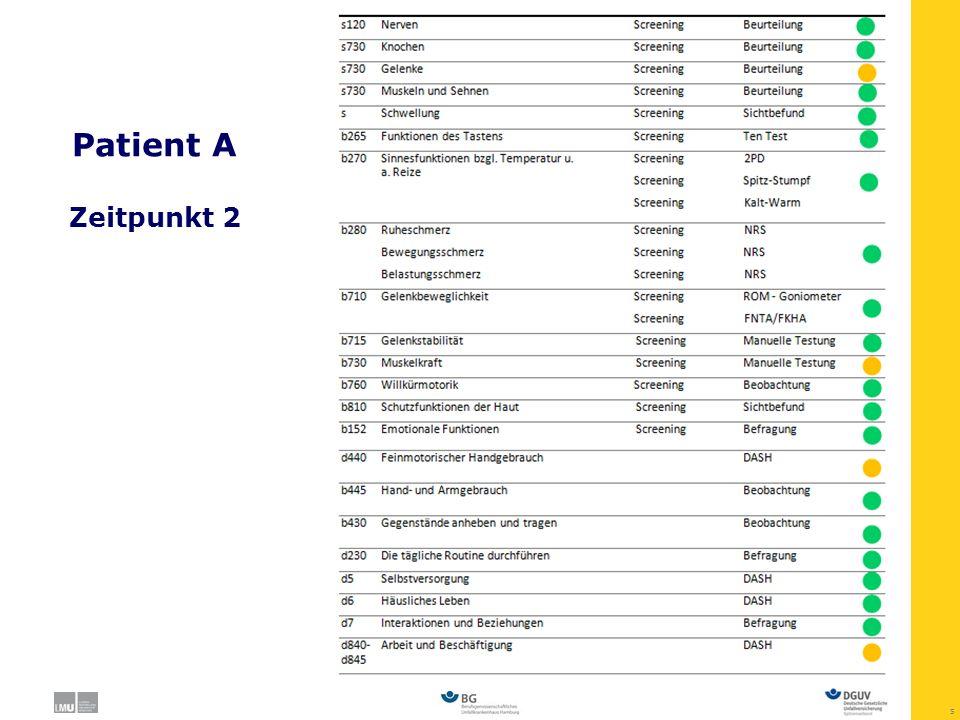 66 Vergleiche basierend auf individuellen Profilen Mögliche Aussagen – basierend auf Daten zu: einem Patienten zu einem Zeitpunkt: Patient A hat Einschränkungen in folgenden Bereichen (z.B.