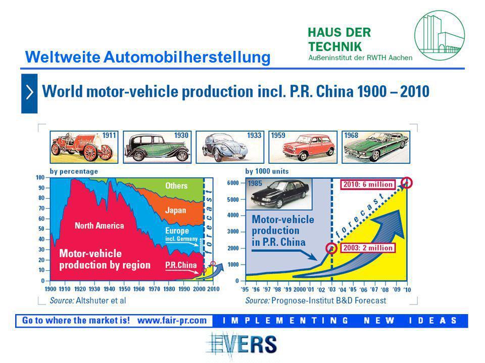 Weltweite Automobilherstellung