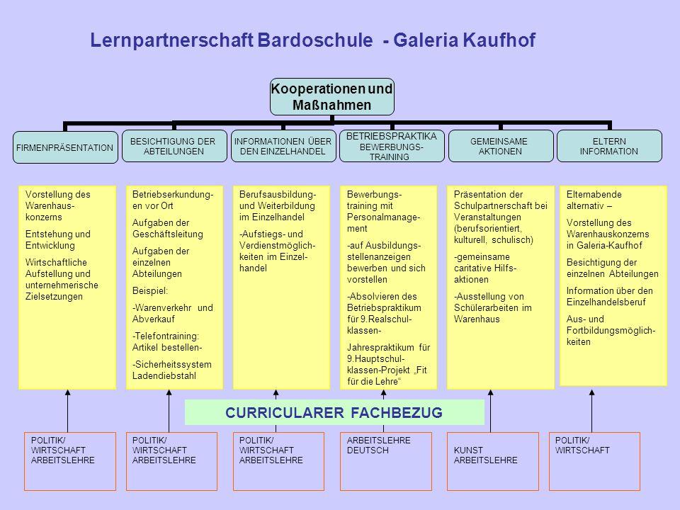 Kooperationen und Maßnahmen FIRMENPRÄSENTATION BESICHTIGUNG DER ABTEILUNGEN INFORMATIONEN ÜBER DEN EINZELHANDEL BETRIEBSPRAKTIKA BEWERBUNGS- TRAINING GEMEINSAME AKTIONEN ELTERN INFORMATION Vorstellung des Unternehmens (GmbH) Entstehung und Entwicklung Wirtschaftliche Aufstellung und unternehmerische Zielsetzungen Betriebserkun- dungen Aufgaben der Geschäftsleitung Aufgaben der einzelnen Abteilungen Beispiel: -Sortimente und Zusammenstellung -Marketing Auswahl und Umsetzung Berufsausbildung- und Weiterbildung im Einzelhandel -Verdienstmöglich- keiten im Einzel- handel Kaufmann/Kauffrau für Bürokommuni- kation -Ausbildungs- und Aufstiegsmöglich- keiten Berufsakademie u.Handelsfachwirt Bewerbungs- training mit Personalmanage- ment -auf Ausbildungs- stellenanzeigen bewerben und sich vorstellen -Absolvieren des Betriebspraktikum für 9.Realschul- klassen- Jahrespraktikum für 9.Hauptschul- klassen-Projekt Fit für die Lehre Präsentation der Schulpartnerschaft bei Veranstaltungen (berufsorientiert, kulturell, schulisch) -gemeinsame caritative Hilfs- aktionen -Ausstellung von Schülerarbeiten im Mediamarkt -Marktforschungs- projekte -Musik- und Video- projekte Elternabende alternativ – Vorstellung des Mediamarktes Besichtigung der einzelnen Abteilungen Information über den Einzelhandelsberuf/ Bürokaufmann/frau Berufswahlent- scheidungshilfen Aus- und Fortbildungsmöglich- keiten Lernpartnerschaft Bardoschule - Mediamarkt Fulda POLITIK/ WIRTSCHAFT ARBEITSLEHRE POLITIK/ WIRTSCHAFT ARBEITSLEHRE DEUTSCHKUNST ARBEITSLEHRE MUSIK POLITIK/ WIRTSCHAFT ARBEITSLEHRE POLITIK/ WIRTSCHAFT ARBEITSLEHRE CURRICULARER FACHBEZUG