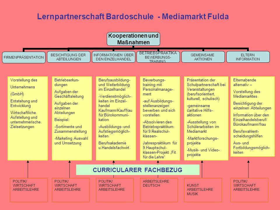 Kooperationen und Maßnahmen DEMOKRATIE IN DER KOMMUNE MANUELLE DIENSTE IN DER VERWALTUNG ARBEIT IN DER SOZIALVERWALTUNG BETRIEBSPRAKTIKA BEWERBUNGS- TRAINING STADTGESCHICHTESTADTENTWICKLUNG Ämter und Abteilungen -Besuch der Stadt- verordnetenver- sammlung -Der Magistrat und Oberbürgermeister/ Bürgermeister -Ortsbeiräte Besichtigung der Stadtverwaltung -Dienstleistungen und Aufgaben Am Beispiel: Grünflächen- Umwelt- und Friedhofsamt -Arbeit der Stadtgärtnerei -Schulhof- und Sportplatzpflege Amt für Jugend und Familie Einblicke in die Arbeit der einzelnen Abteilungen Bewerbungs- training mit Jugendberufshilfe -Absolvieren des Betriebspraktikum für 9.Realschul- klassen -Jahrespraktikum für 9.Hauptschul- klassen Projekt Fit für die Lehre Projekte zur Geschichte Fuldas -Entwicklung eines Konzepts zur Stadterkundung -Fulda im Mittelalter -Die Zeit der Industrialisierung Fuldas -Fulda im Spannungsfeld der beiden Weltkriege Projekte mit dem Vonderaumuseum Erkundungen im Stadtplanungsamt -Stadtplanung und Stadtentwicklung verschiedener Stadtteile Beispiel: Fulda-Aschenberg Fulda-Galerie Entwicklung von Stadtplanungskon- zepten Lernpartnerschaft Bardoschule - Stadt Fulda POLITIK/ WIRTSCHAFT POLITIK/ WIRTSCHAFT ARBEITSLEHRE DEUTSCH GESCHICHTE KUNST ARBEITSLEHRE POLITIK/ WIRTSCHAFT ERDKUNDE POLITIK/ WIRTSCHAFT ARBEITSLEHRE SPORT/BIOLOGIE CURRICULARER FACHBEZUG