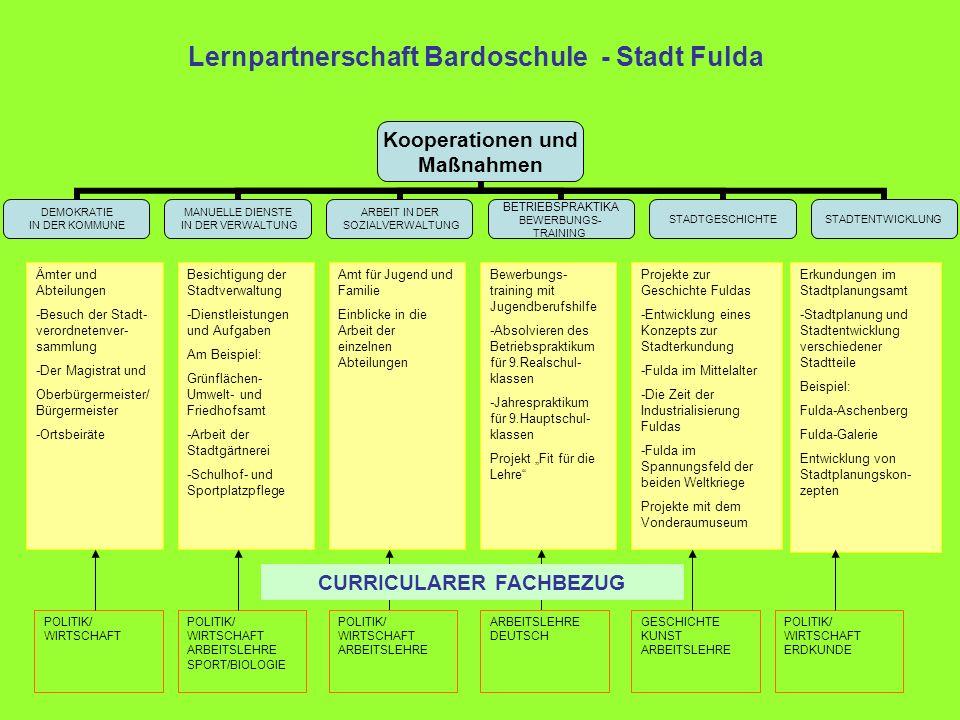 Kooperationen und Maßnahmen DEMOKRATIE IN DER KOMMUNE MANUELLE DIENSTE IN DER VERWALTUNG ARBEIT IN DER SOZIALVERWALTUNG BETRIEBSPRAKTIKA BEWERBUNGS- T