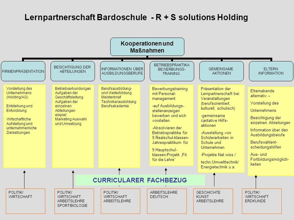 Bewerbungstraining mit Personal- management -auf Ausbildungs- stellenanzeigen bewerben und sich vorstellen -Absolvieren der Betriebspraktika für 9.Rea