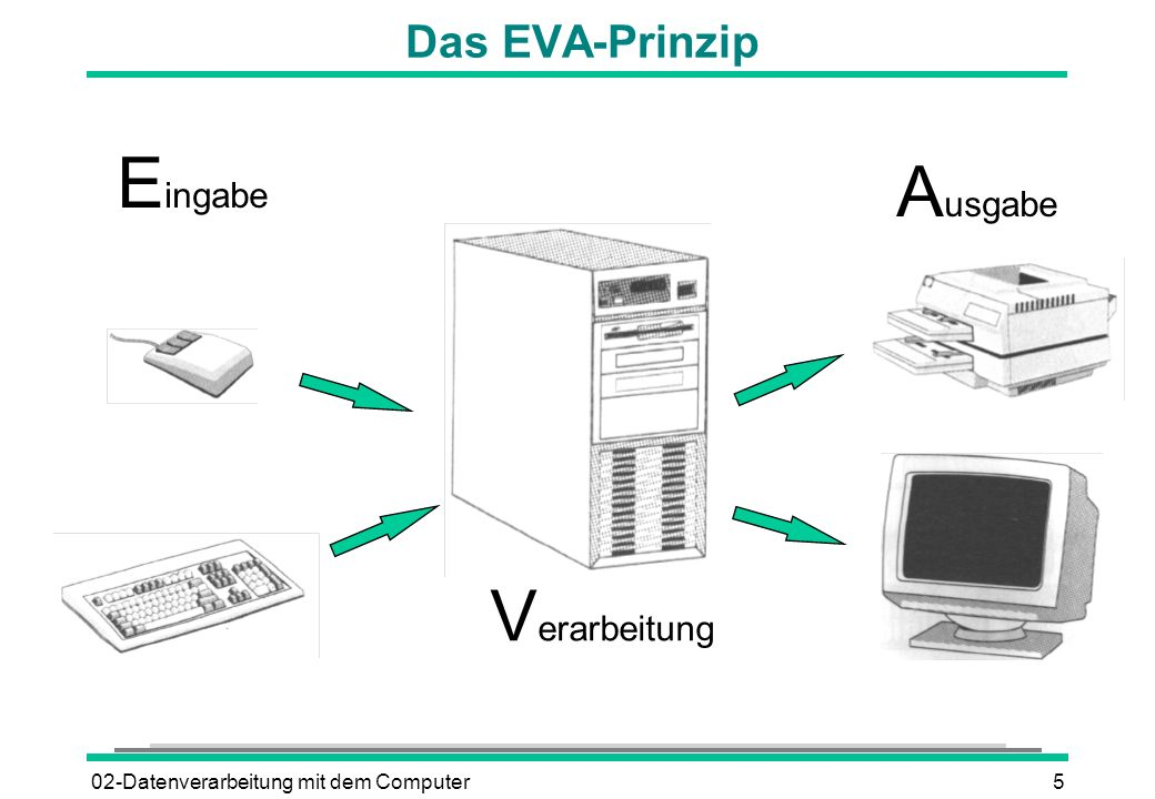 02-Datenverarbeitung mit dem Computer5 Das EVA-Prinzip V erarbeitung A usgabe E ingabe