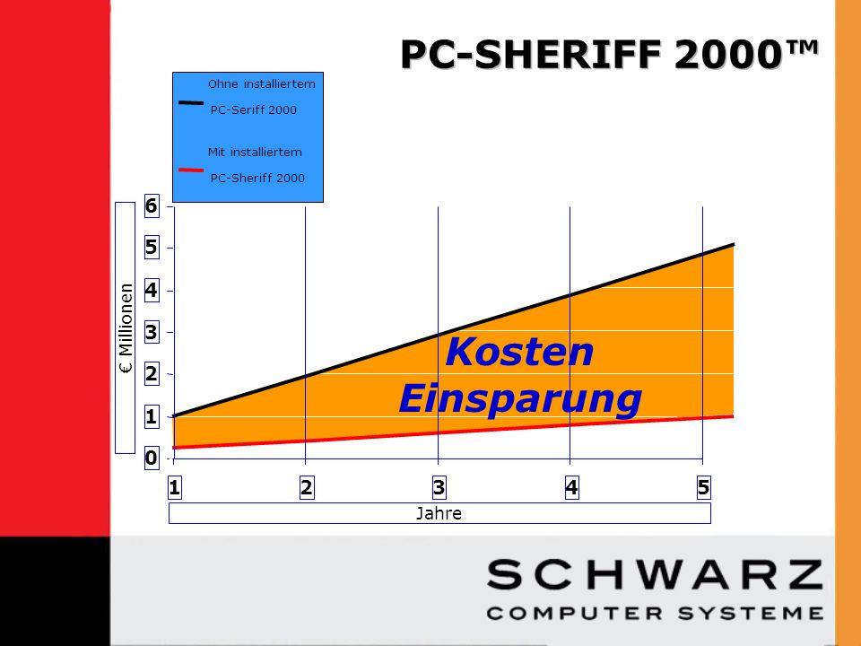 Ohne installiertem PC-Seriff 2000 Mit installiertem PC-Sheriff 2000 Kosten Einsparung 0 1 2 3 4 5 6 12345 Jahre Millionen