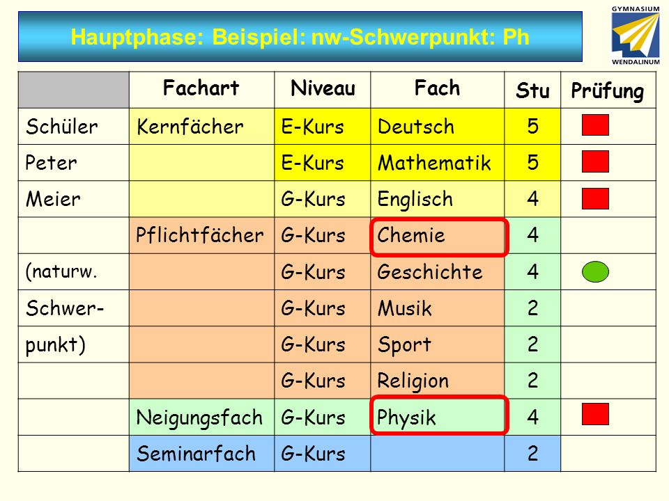 Hauptphase: Beispiel: nw-Schwerpunkt: Ph FachartNiveauFach StuPrüfung SchülerKernfächerE-KursDeutsch5 PeterE-KursMathematik5 MeierG-KursEnglisch4 PflichtfächerG-KursChemie4 (naturw.