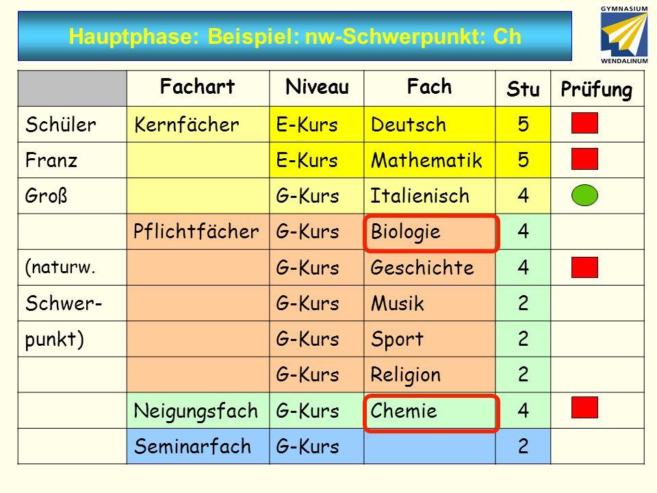Hauptphase: Beispiel: nw-Schwerpunkt: Ch FachartNiveauFach StuPrüfung SchülerKernfächerE-KursDeutsch5 FranzE-KursMathematik5 GroßG-KursItalienisch4 Pf