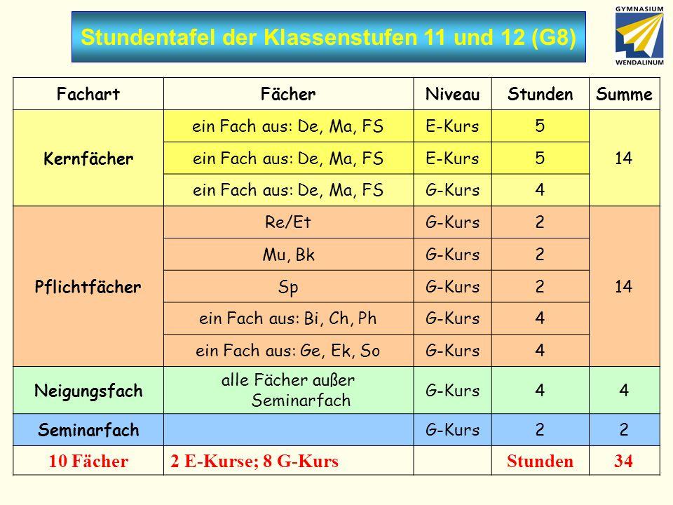 Stundentafel der Klassenstufen 11 und 12 (G8) FachartFächerNiveauStundenSumme Kernfächer ein Fach aus: De, Ma, FSE-Kurs5 14 ein Fach aus: De, Ma, FSE-Kurs5 ein Fach aus: De, Ma, FSG-Kurs4 Pflichtfächer Re/EtG-Kurs2 14 Mu, BkG-Kurs2 SpG-Kurs2 ein Fach aus: Bi, Ch, PhG-Kurs4 ein Fach aus: Ge, Ek, SoG-Kurs4 Neigungsfach alle Fächer außer Seminarfach G-Kurs44 SeminarfachG-Kurs22 10 Fächer2 E-Kurse; 8 G-KursStunden34