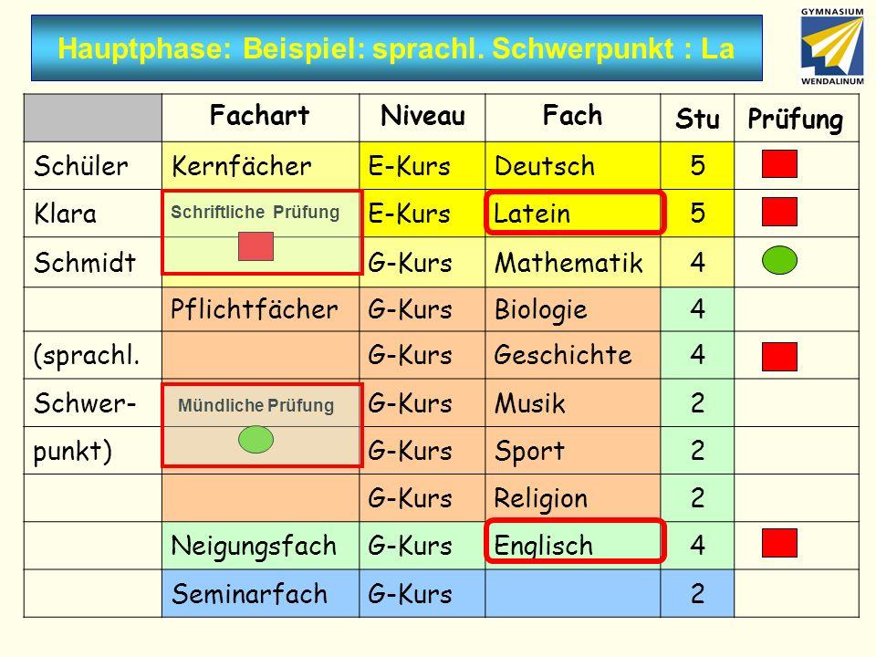 Hauptphase: Beispiel: sprachl. Schwerpunkt : La FachartNiveauFach StuPrüfung SchülerKernfächerE-KursDeutsch5 KlaraE-KursLatein5 SchmidtG-KursMathemati