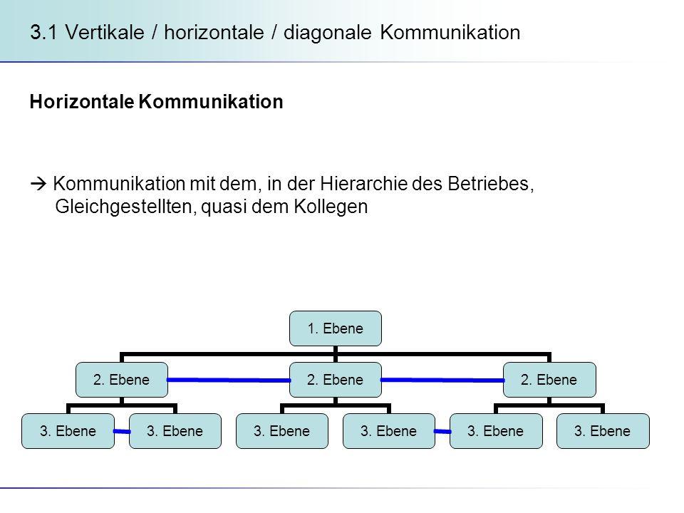3.1 Vertikale / horizontale / diagonale Kommunikation Horizontale Kommunikation Kommunikation mit dem, in der Hierarchie des Betriebes, Gleichgestellten, quasi dem Kollegen