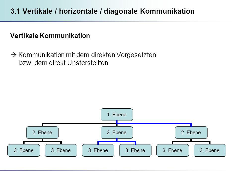 3.1 Vertikale / horizontale / diagonale Kommunikation Vertikale Kommunikation Kommunikation mit dem direkten Vorgesetzten bzw.