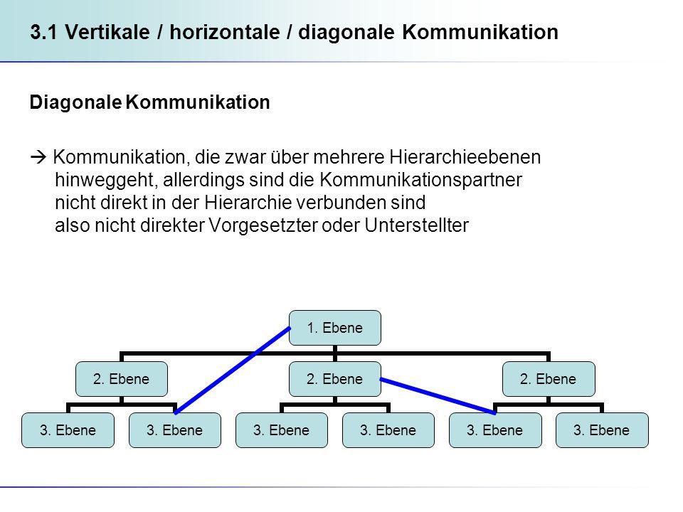 3.1 Vertikale / horizontale / diagonale Kommunikation Diagonale Kommunikation Kommunikation, die zwar über mehrere Hierarchieebenen hinweggeht, allerdings sind die Kommunikationspartner nicht direkt in der Hierarchie verbunden sind also nicht direkter Vorgesetzter oder Unterstellter