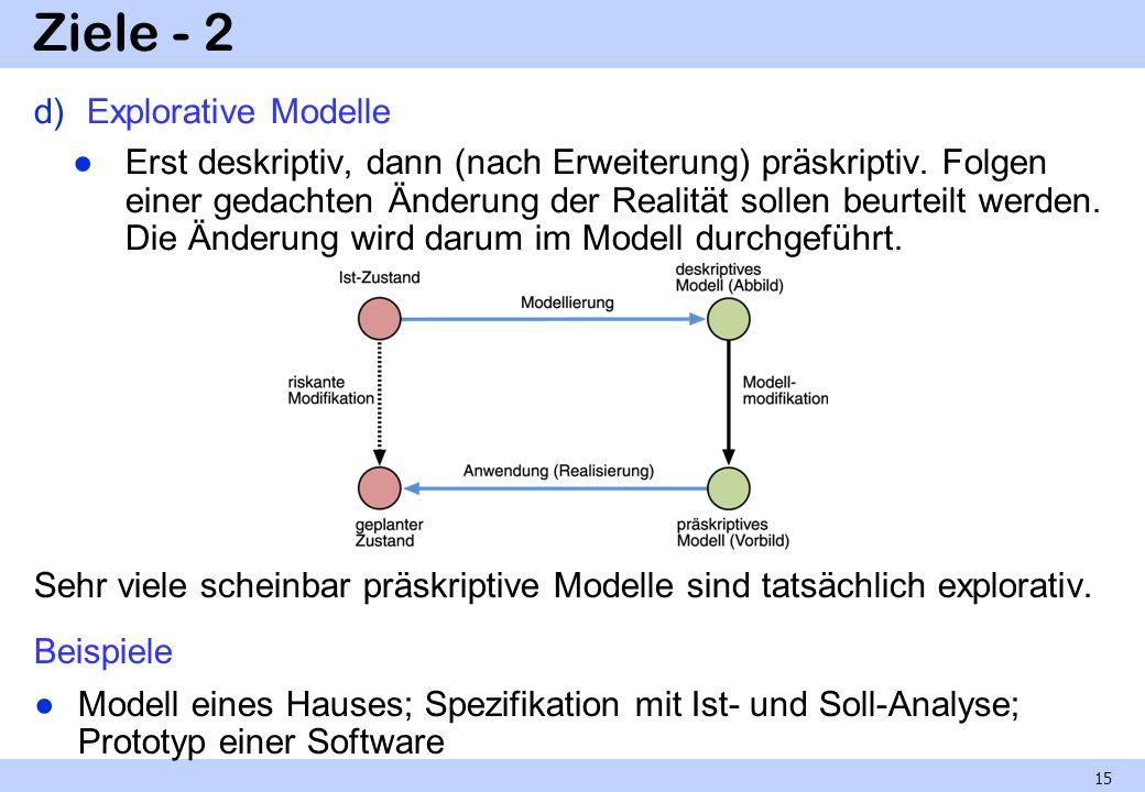 Ziele - 2 d)Explorative Modelle Erst deskriptiv, dann (nach Erweiterung) präskriptiv. Folgen einer gedachten Änderung der Realität sollen beurteilt we