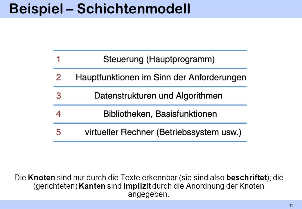 Beispiel – Schichtenmodell Die Knoten sind nur durch die Texte erkennbar (sie sind also beschriftet); die (gerichteten) Kanten sind implizit durch die