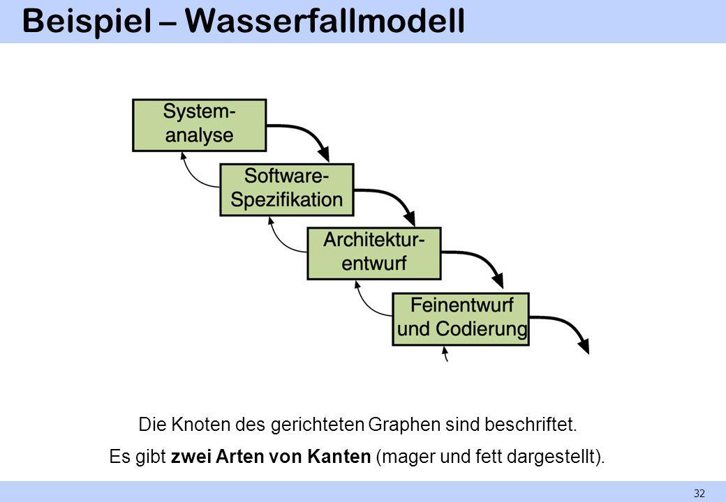 Beispiel – Wasserfallmodell Die Knoten des gerichteten Graphen sind beschriftet. Es gibt zwei Arten von Kanten (mager und fett dargestellt). 32