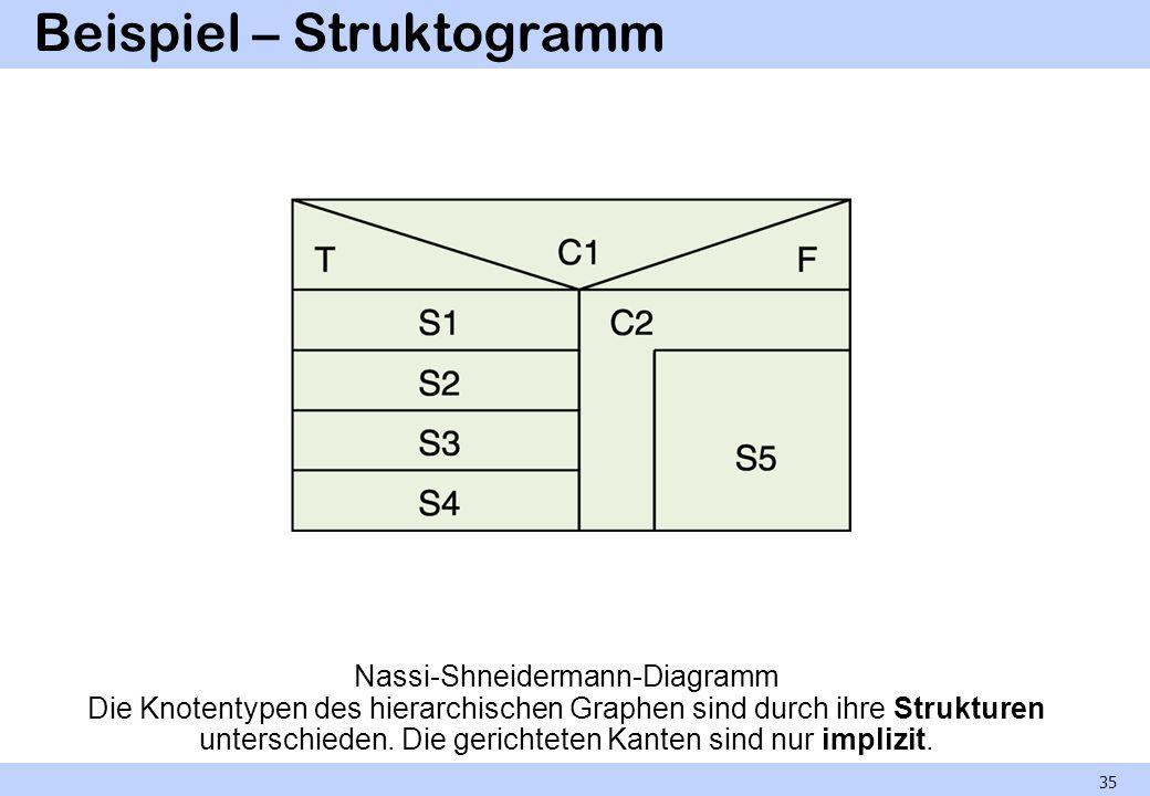 Beispiel – Struktogramm Nassi-Shneidermann-Diagramm Die Knotentypen des hierarchischen Graphen sind durch ihre Strukturen unterschieden. Die gerichtet