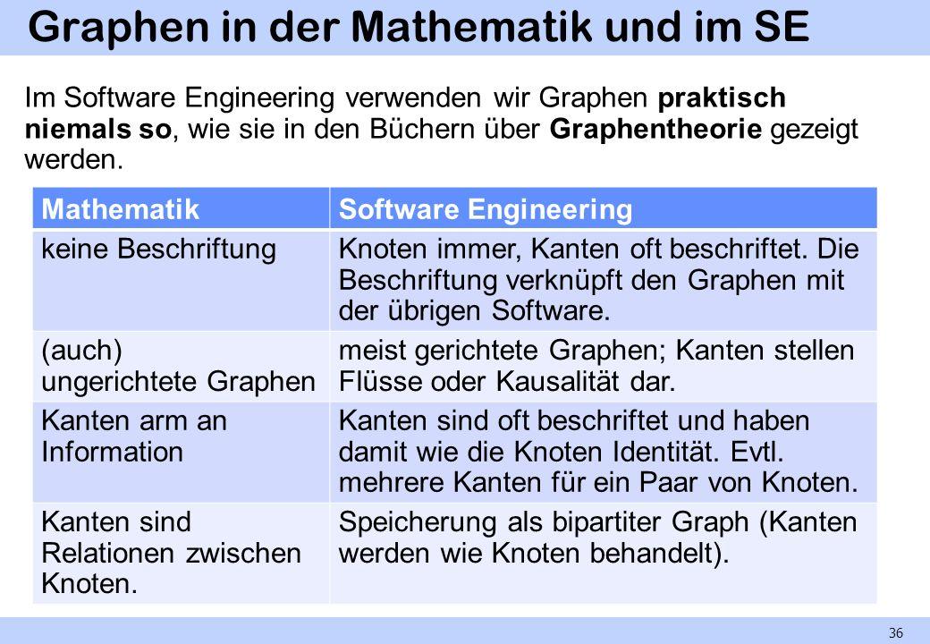 Graphen in der Mathematik und im SE Im Software Engineering verwenden wir Graphen praktisch niemals so, wie sie in den Büchern über Graphentheorie gez