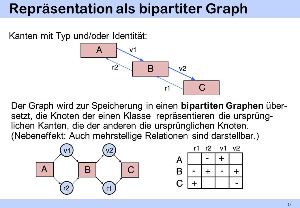 Repräsentation als bipartiter Graph Kanten mit Typ und/oder Identität: Der Graph wird zur Speicherung in einen bipartiten Graphen über- setzt, die Kno