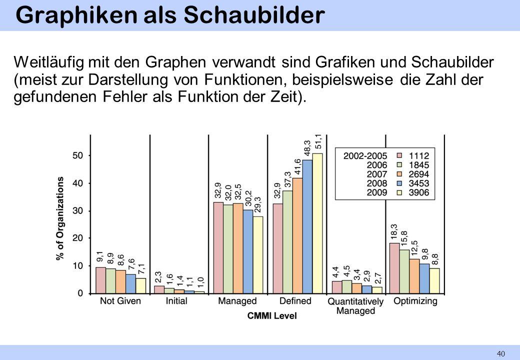 Graphiken als Schaubilder Weitläufig mit den Graphen verwandt sind Grafiken und Schaubilder (meist zur Darstellung von Funktionen, beispielsweise die