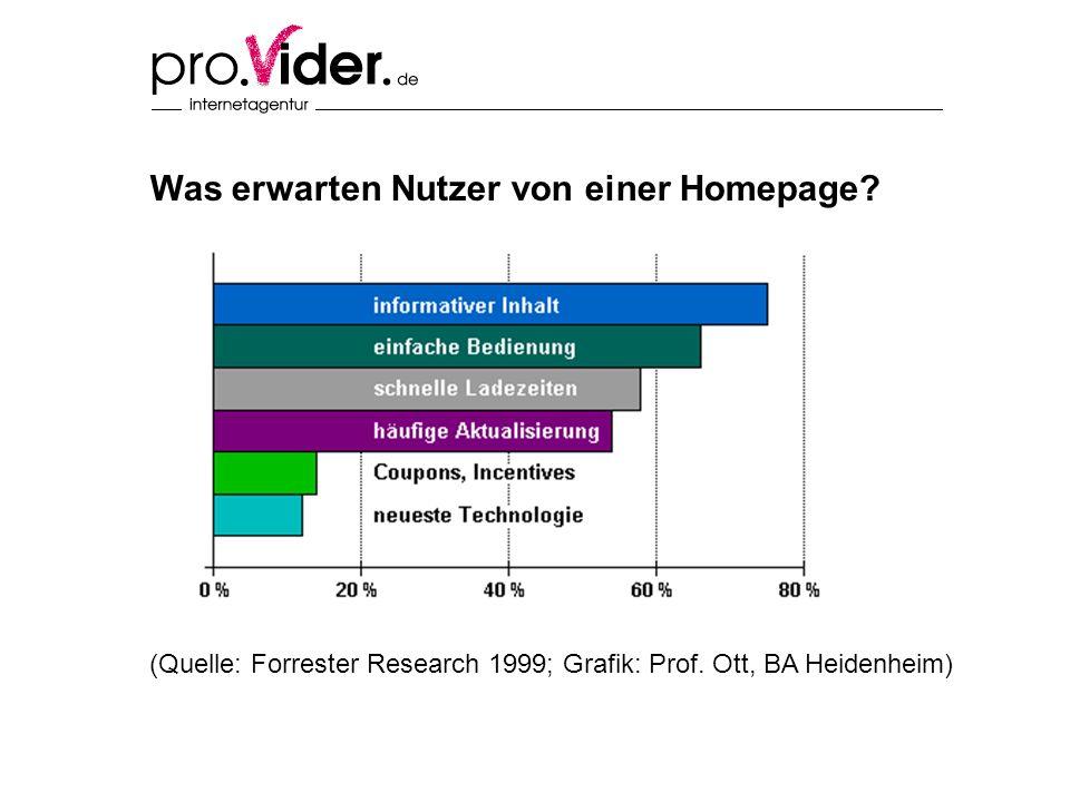 Was erwarten Nutzer von einer Homepage. (Quelle: Forrester Research 1999; Grafik: Prof.