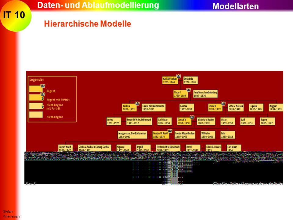 IT 10 Stefan Wiedemann Daten- und Ablaufmodellierung Hierarchische Modelle Modellarten