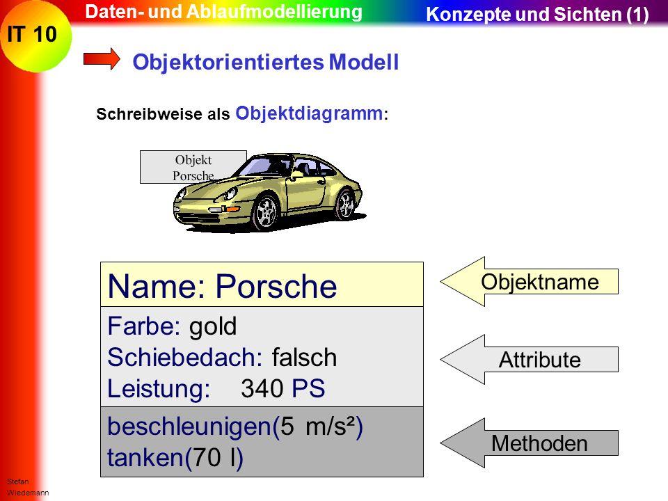 IT 10 Stefan Wiedemann Daten- und Ablaufmodellierung Objektorientiertes Modell Schreibweise als Objektdiagramm : Name: Porsche Farbe: gold Schiebedach