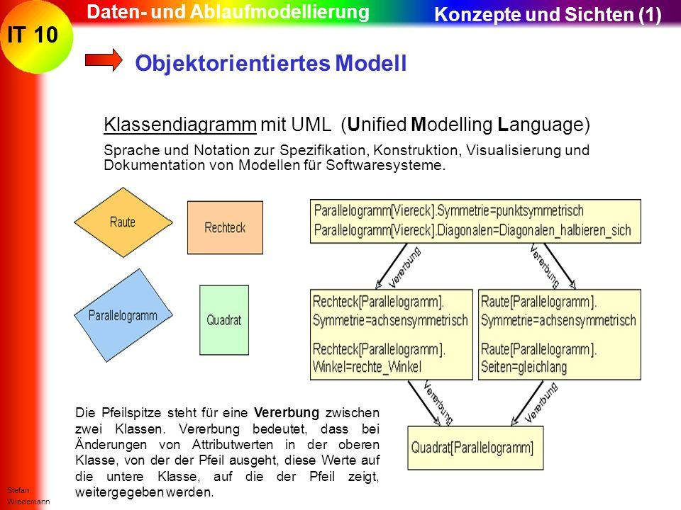 IT 10 Stefan Wiedemann Daten- und Ablaufmodellierung Objektorientiertes Modell Klassendiagramm mit UML (Unified Modelling Language) Sprache und Notati