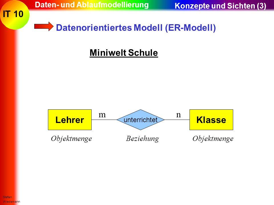 IT 10 Stefan Wiedemann Daten- und Ablaufmodellierung Datenorientiertes Modell (ER-Modell) Miniwelt Schule LehrerKlasse Objektmenge unterrichtet Bezieh