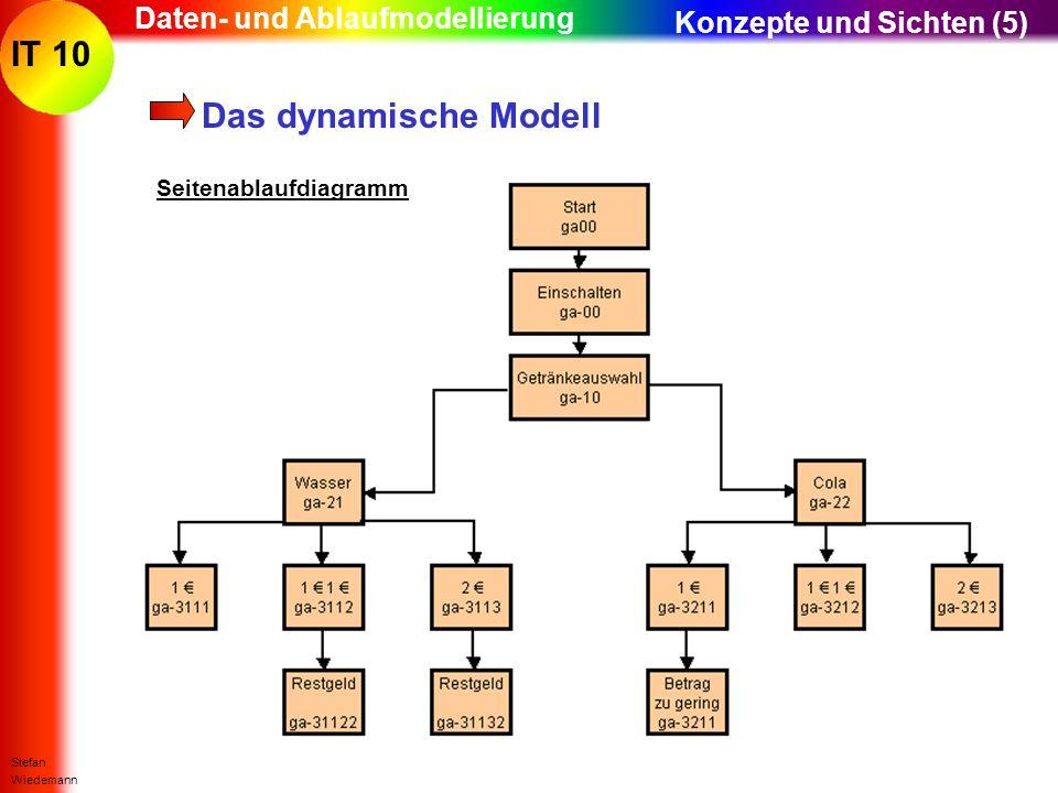 IT 10 Stefan Wiedemann Daten- und Ablaufmodellierung Das dynamische Modell Konzepte und Sichten (5) Seitenablaufdiagramm