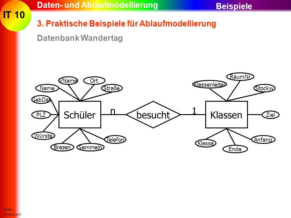 IT 10 Stefan Wiedemann Daten- und Ablaufmodellierung 3. Praktische Beispiele für Ablaufmodellierung Datenbank Wandertag Beispiele SchülerKlassenbesuch