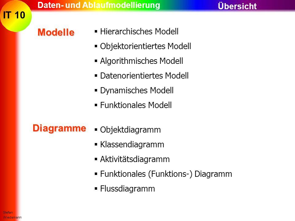 IT 10 Stefan Wiedemann Daten- und Ablaufmodellierung Modelle ÜbersichtDiagramme Hierarchisches Modell Objektorientiertes Modell Algorithmisches Modell
