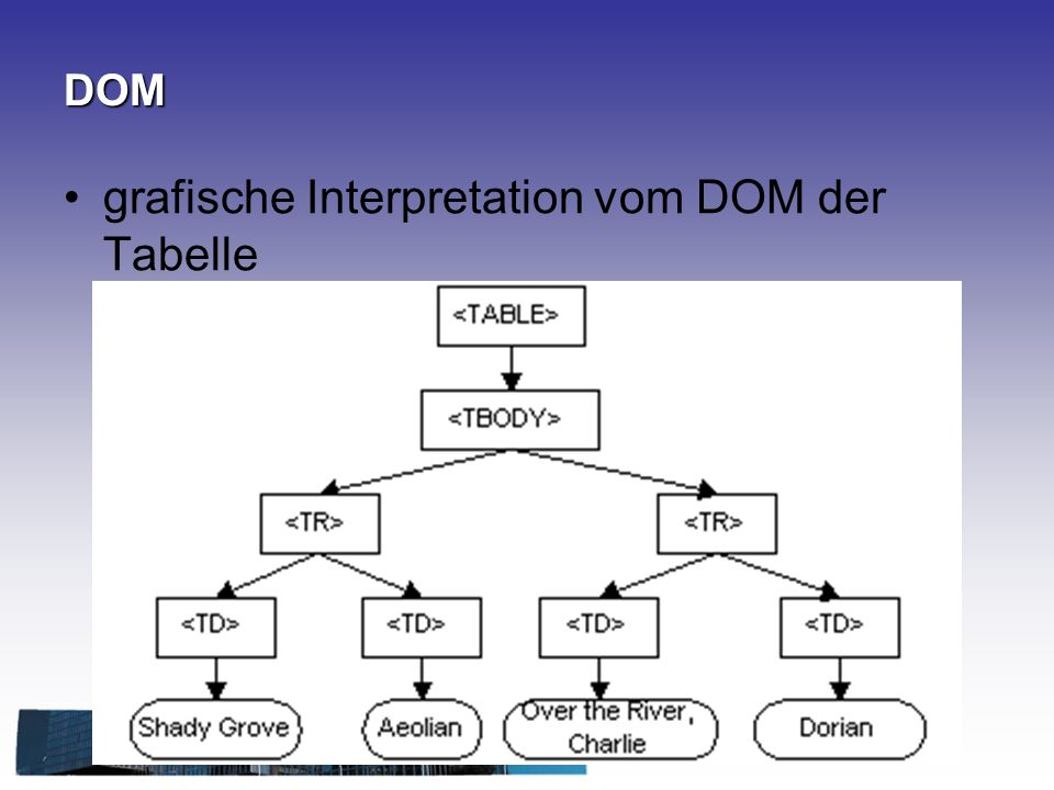 DOM grafische Interpretation vom DOM der Tabelle