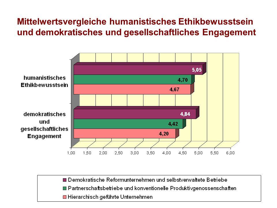 Mittelwertsvergleiche humanistisches Ethikbewusstsein und demokratisches und gesellschaftliches Engagement