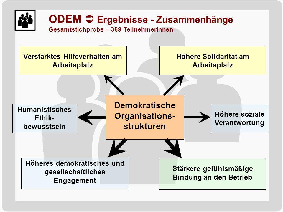 Höhere Solidarität am Arbeitsplatz Höhere soziale Verantwortung Humanistisches Ethik- bewusstsein Höheres demokratisches und gesellschaftliches Engage