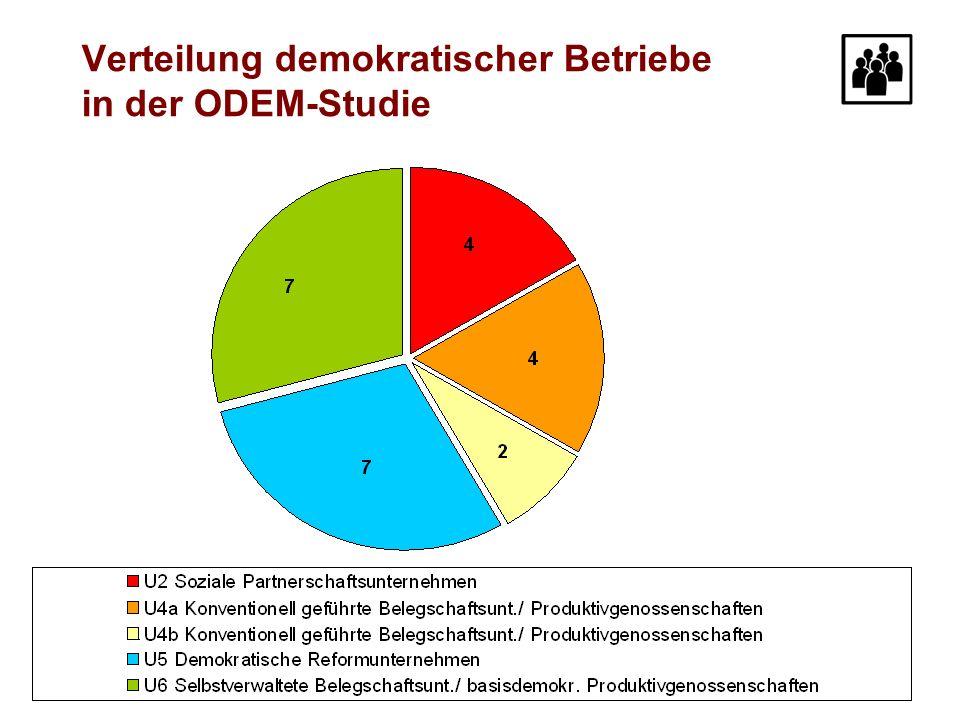 Verteilung demokratischer Betriebe in der ODEM-Studie