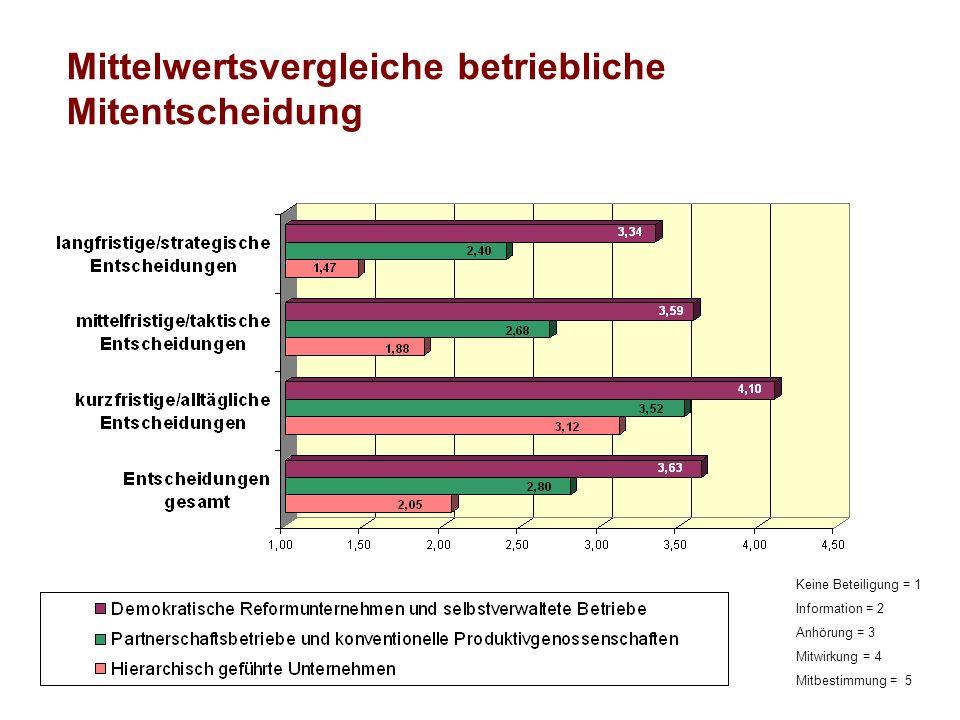 Mittelwertsvergleiche betriebliche Mitentscheidung Keine Beteiligung = 1 Information = 2 Anhörung = 3 Mitwirkung = 4 Mitbestimmung = 5