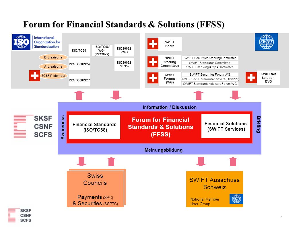 5 Forum for Financial Standards & Solutions (FFSS) Themenbereiche Financial Standards Fokus ISO20022: – Methodology Principles/Rules – Repository Principles/Rules – Syntax Principles/Rules – Translation Principles Beispiele: Registrierung neuer ISO Standards (z.B.