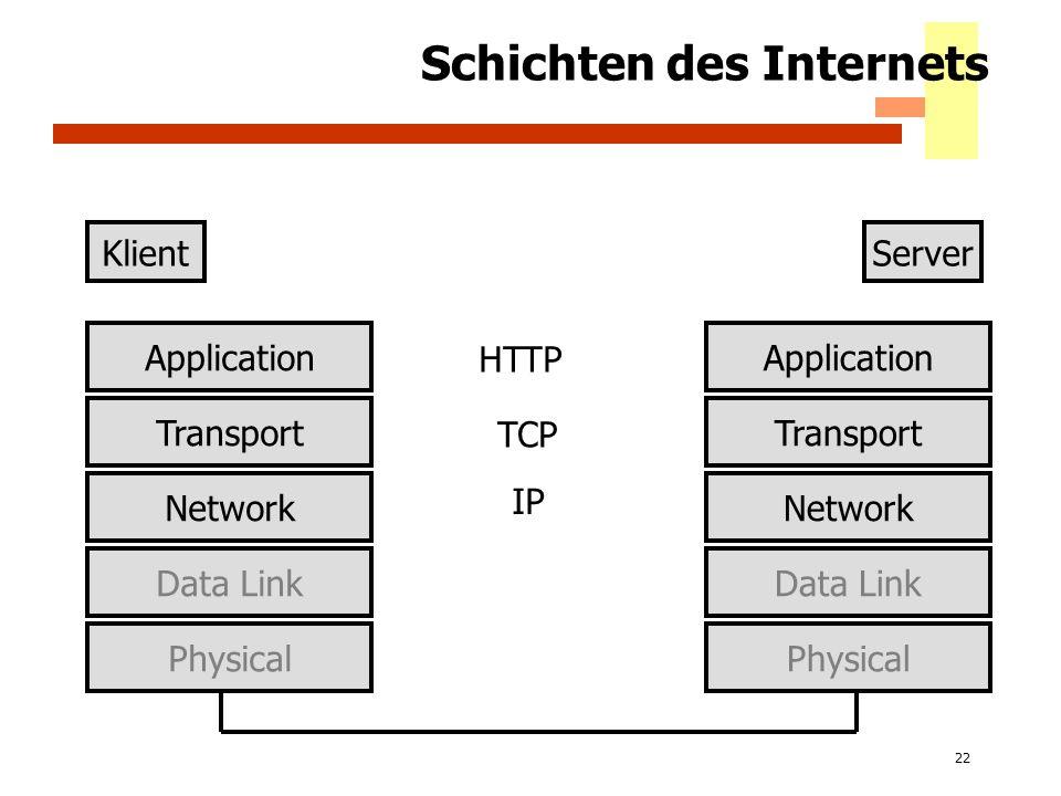 22 Schichten des Internets KlientServer Application Transport Physical Network Data Link Application Transport Physical Network Data Link IP TCP HTTP