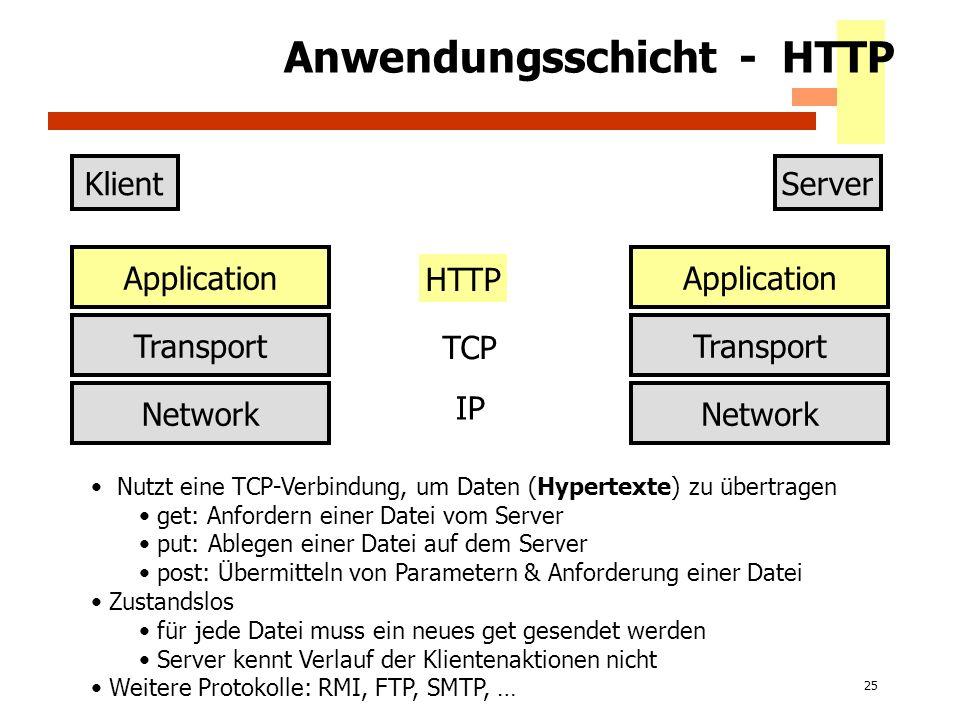 25 Anwendungsschicht - HTTP KlientServer Application Transport Network Application Transport Network IP TCP HTTP Nutzt eine TCP-Verbindung, um Daten (