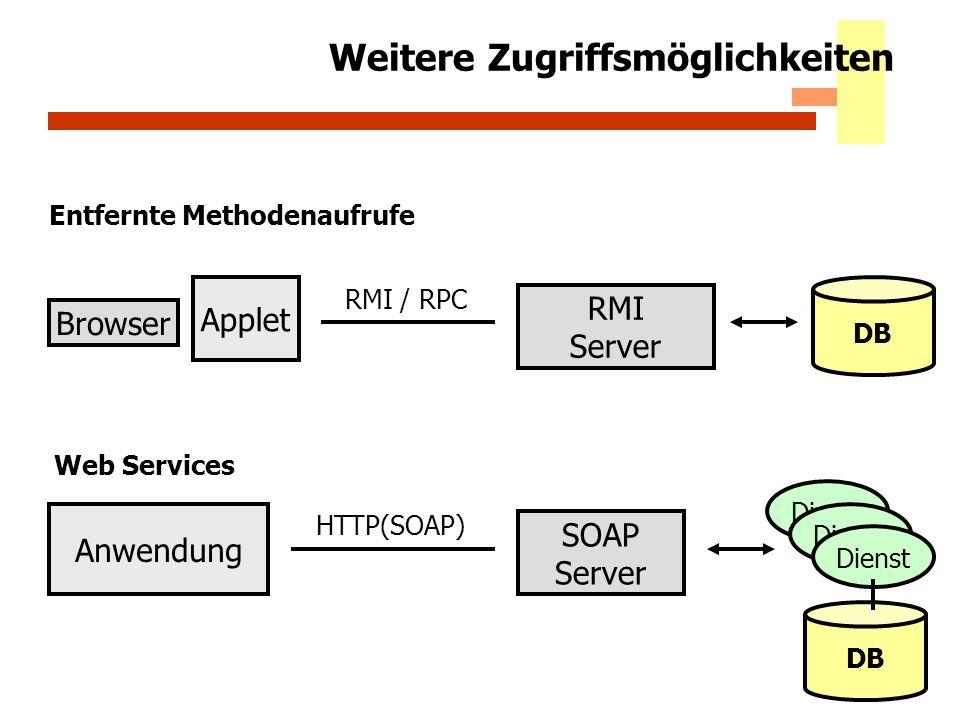 30 Weitere Zugriffsmöglichkeiten Browser Applet DB RMI / RPC RMI Server Entfernte Methodenaufrufe Anwendung DB HTTP(SOAP) SOAP Server Web Services Die